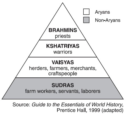 "Indian caste system, opposed by Gandhi, on the grounds of ahimsa, women's rights, the rights of ""untouchables"" (the bottom rung) and egalitarianism and moral evolution."
