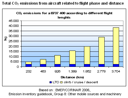 emissions from airplaines
